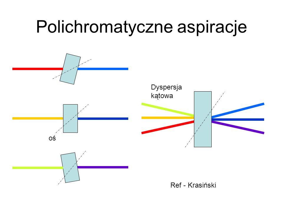 Polichromatyczne aspiracje oś Ref - Krasiński Dyspersja kątowa