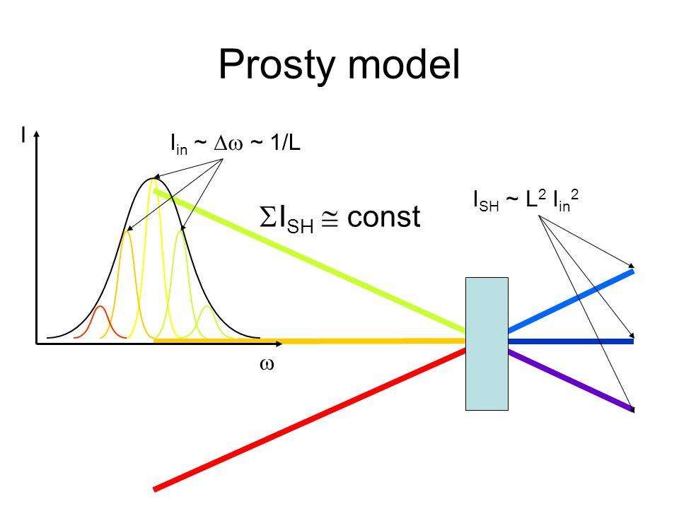 Prosty model I SH ~ L 2 I in 2 I in ~ I I SH const ~ 1/L
