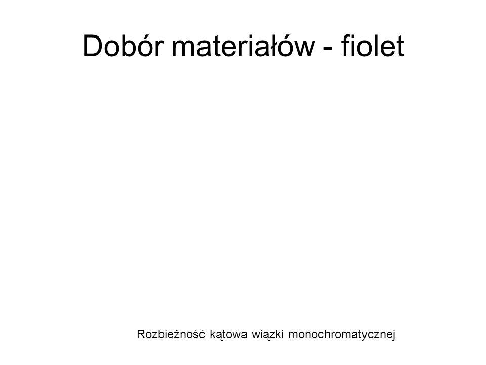 Dobór materiałów - fiolet Rozbieżność kątowa wiązki monochromatycznej