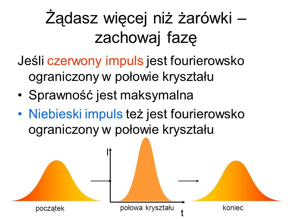 Żądasz więcej niż żarówki – zachowaj fazę Jeśli czerwony impuls jest fourierowsko ograniczony w połowie kryształu Sprawność jest maksymalna Niebieski