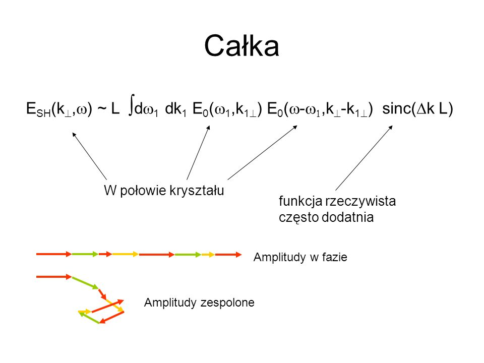 Całka E SH (k, ) ~ L d 1 dk 1 E 0 ( 1,k 1 ) E 0 ( -,k -k 1 ) sinc( k L) W połowie kryształu funkcja rzeczywista często dodatnia Amplitudy w fazie Ampl