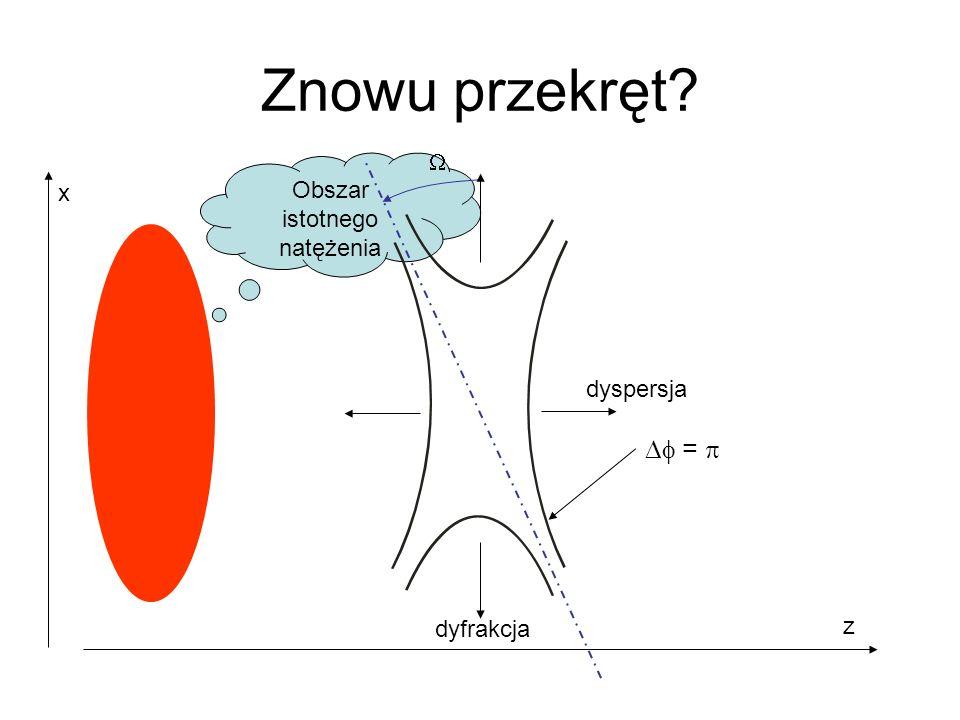 Obszar istotnego natężenia Znowu przekręt? z x = dyfrakcja dyspersja