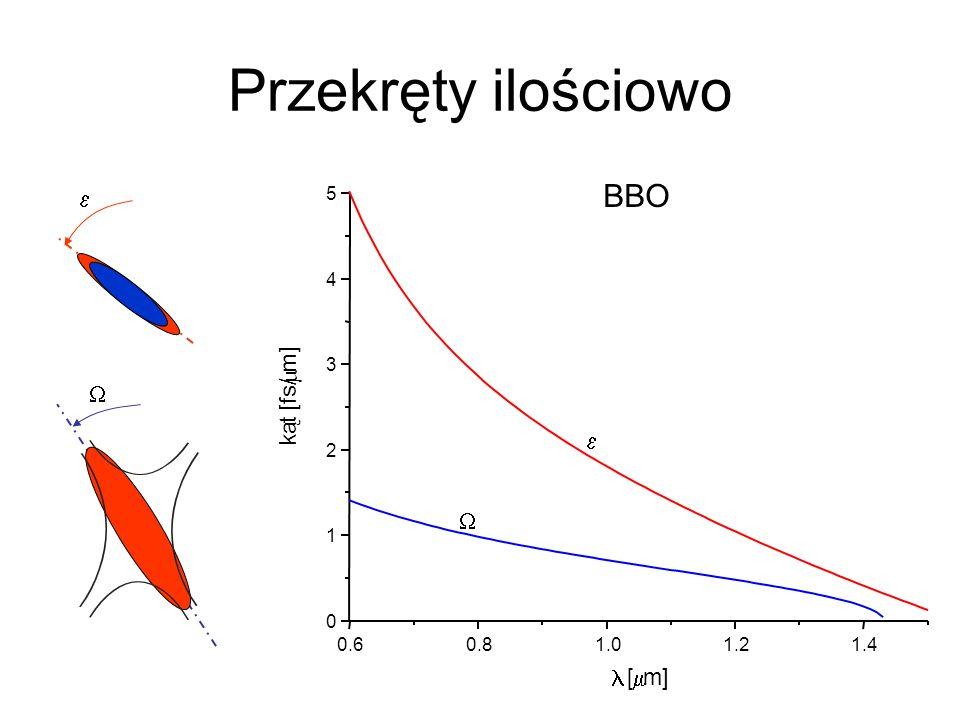Przekręty ilościowo 0.60.81.01.21.4 0 1 2 3 4 5 k ą t [fs/ m] [ m] BBO