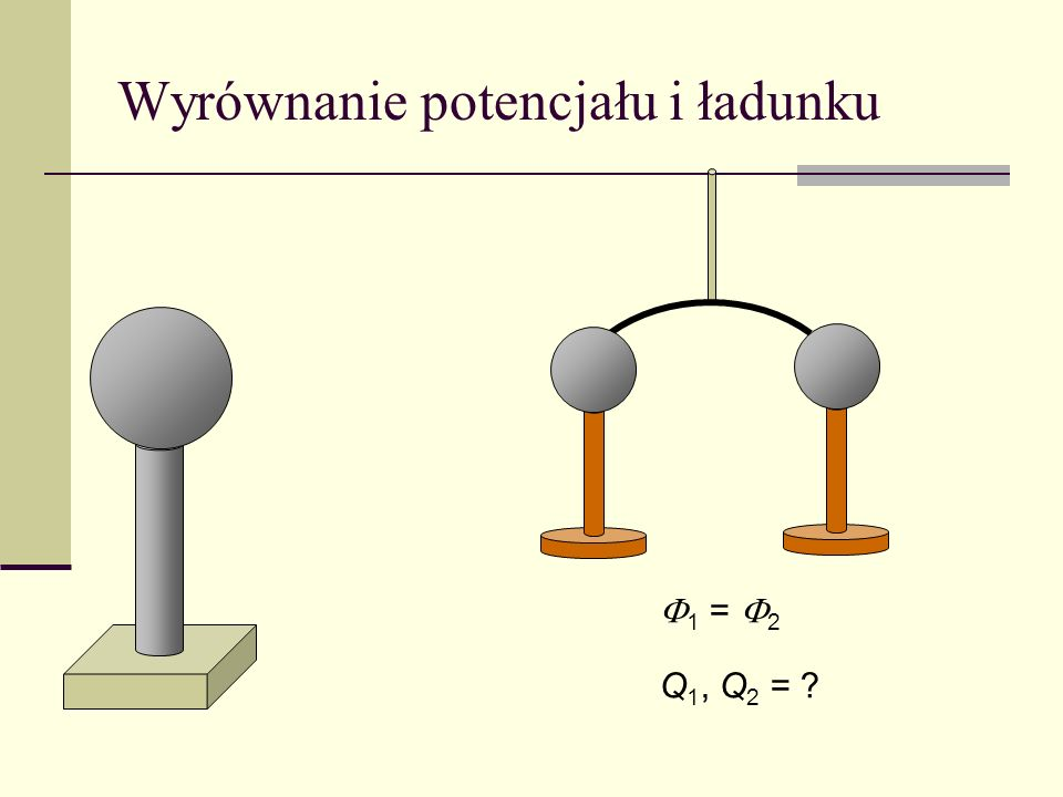 Wyrównanie potencjału i ładunku 1 = 2 Q 1, Q 2 = ?