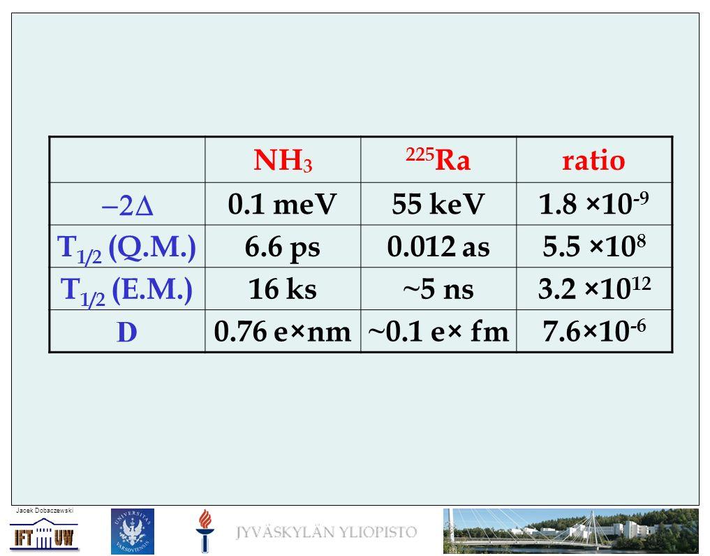 Jacek Dobaczewski NH 3 225 Raratio 0.1 meV55 keV1.8 ×10 -9 T 1/2 (Q.M.)6.6 ps0.012 as5.5 ×10 8 T 1/2 (E.M.)16 ks~5 ns3.2 ×10 12 D 0.76 e×nm~0.1 e× fm7.6×10 -6