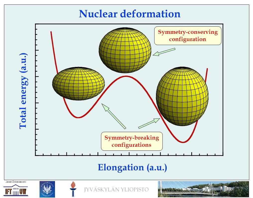 Jacek Dobaczewski Nuclear deformation Elongation (a.u.) Total energy (a.u.) Symmetry-conserving configuration Symmetry-breaking configurations