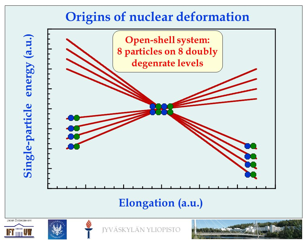 Jacek Dobaczewski Origins of nuclear deformation Elongation (a.u.) Single-particle energy (a.u.) Open-shell system: 8 particles on 8 doubly degenrate