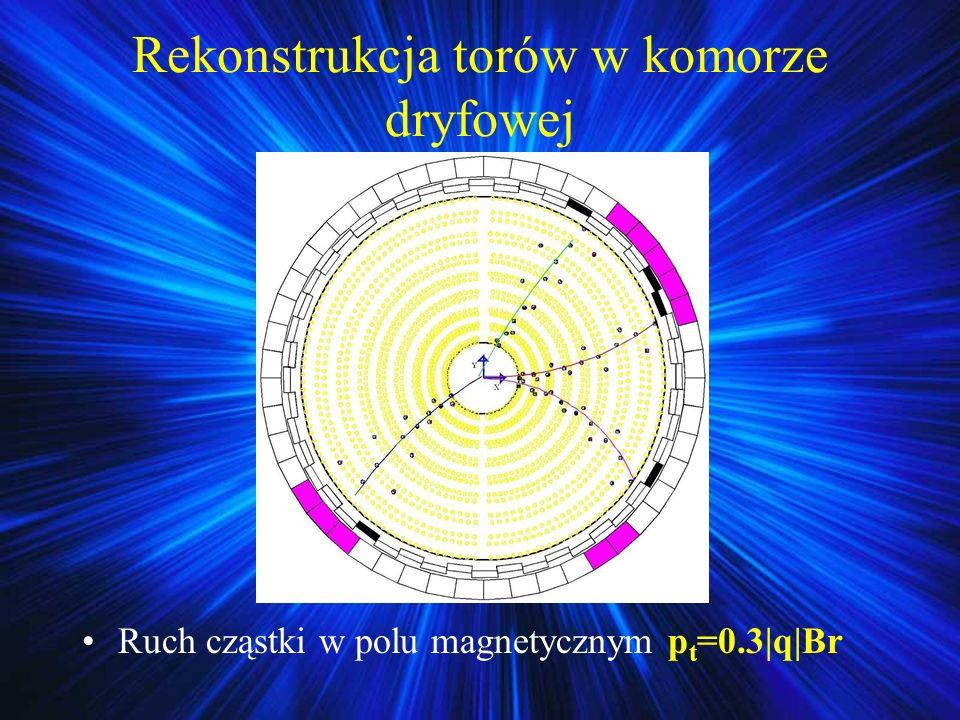 Ruch cząstki w polu magnetycznym p t =0.3 q Br