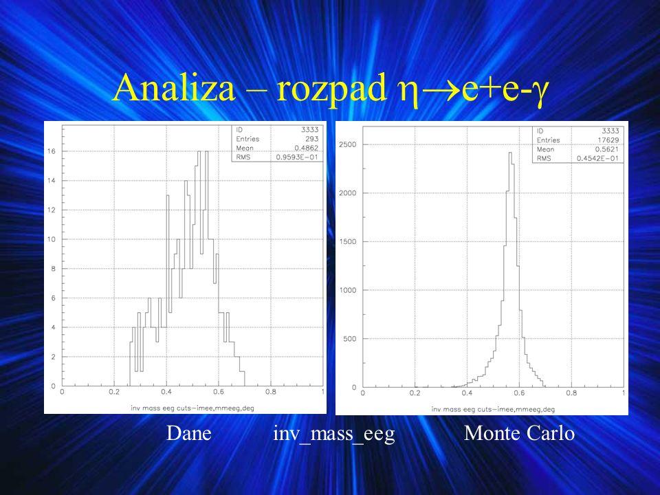 Analiza – rozpad e+e- Dane inv_mass_eeg Monte Carlo