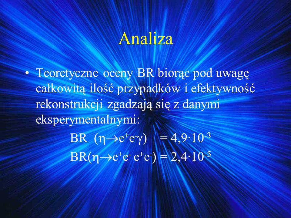Analiza Teoretyczne oceny BR biorąc pod uwagę całkowitą ilość przypadków i efektywność rekonstrukcji zgadzają się z danymi eksperymentalnymi: BR ( e +
