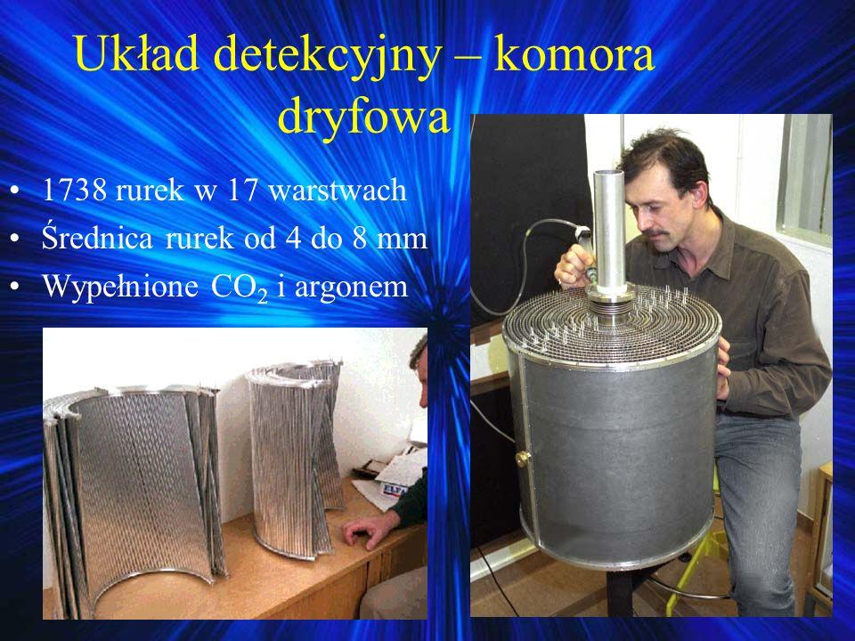 Układ detekcyjny – komora dryfowa 1738 rurek w 17 warstwach Średnica rurek od 4 do 8 mm Wypełnione CO 2 i argonem