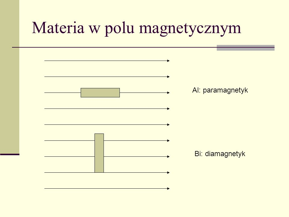 Materia w polu magnetycznym Al: paramagnetyk Bi: diamagnetyk