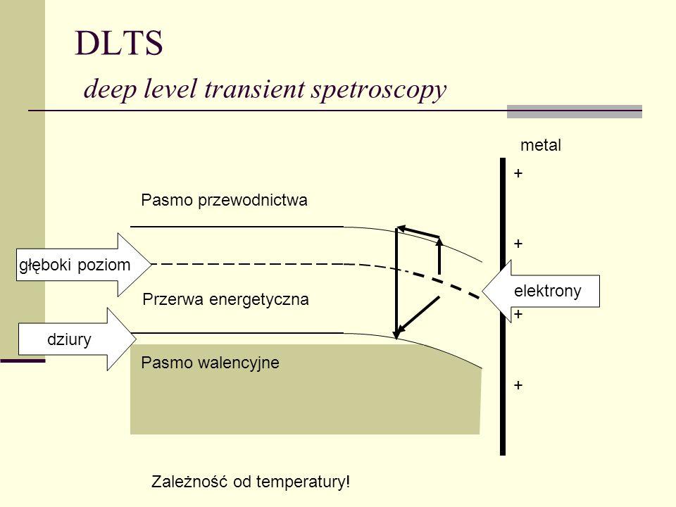 DLTS deep level transient spetroscopy Pasmo przewodnictwa Pasmo walencyjne metal dziury + + + + Przerwa energetyczna elektrony głęboki poziom Zależnoś