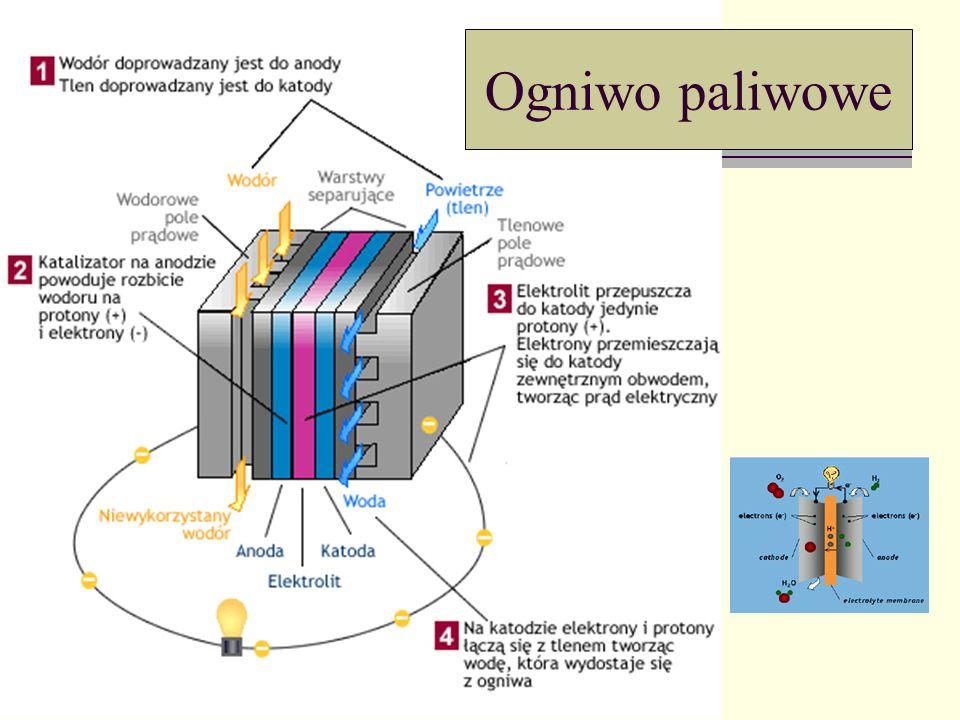 Oddziaływanie przewodów z pr ą dem dl r B dF Wzór niesymetryczny.