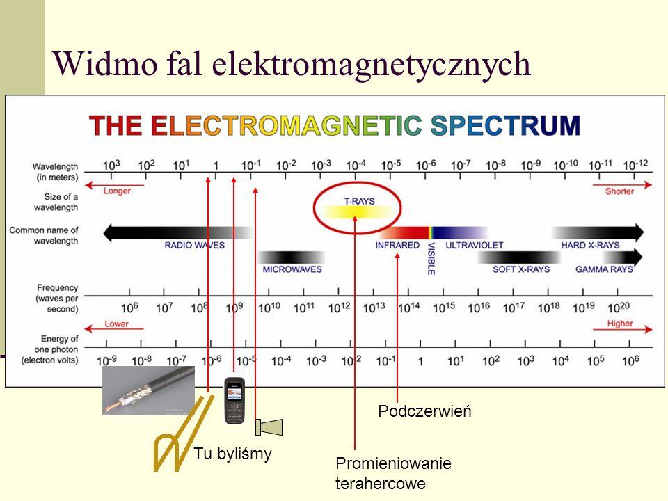 Widmo fal elektromagnetycznych Promieniowanie terahercowe Tu byliśmy Podczerwień