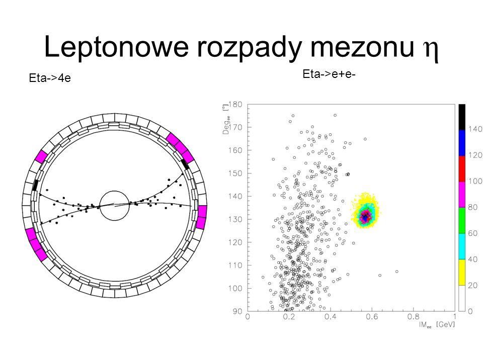 Leptonowe rozpady mezonu η Eta->4e Eta->e+e-