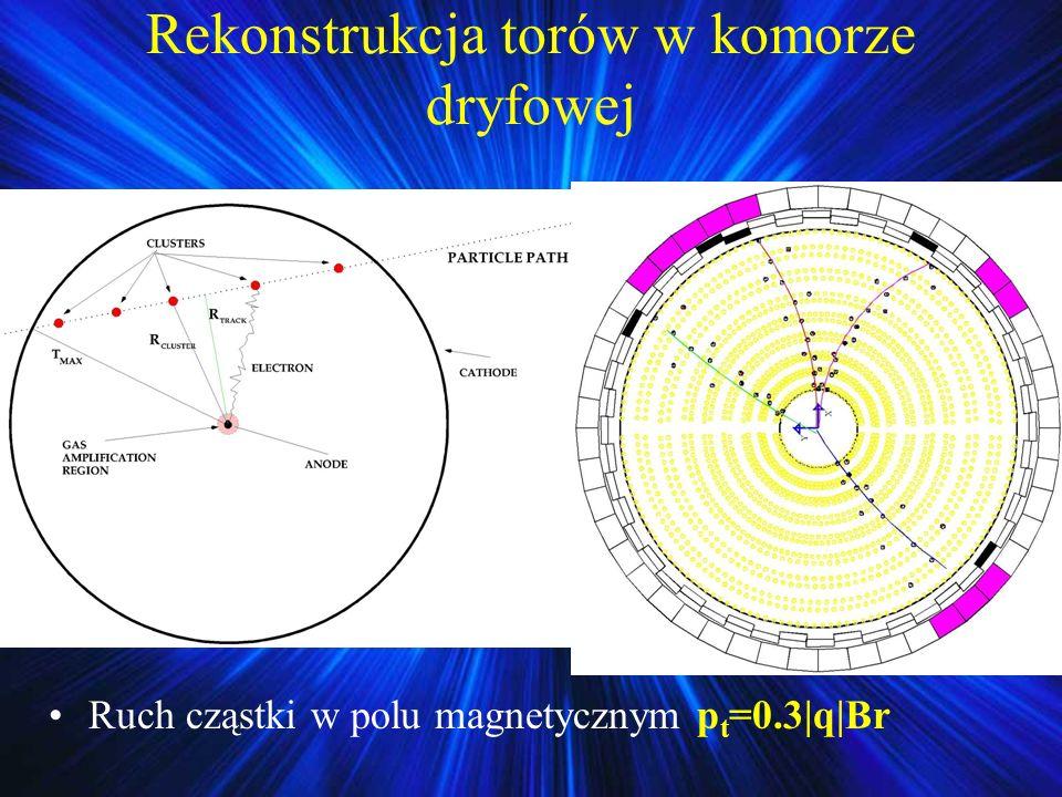 Rekonstrukcja torów w komorze dryfowej Ruch cząstki w polu magnetycznym p t =0.3|q|Br
