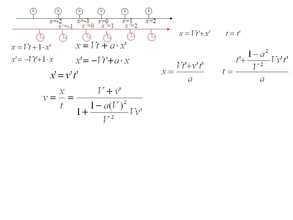 x=-2 x=-1 x=0 x=1 x=2 x=-1 x=0 x=1 x=2