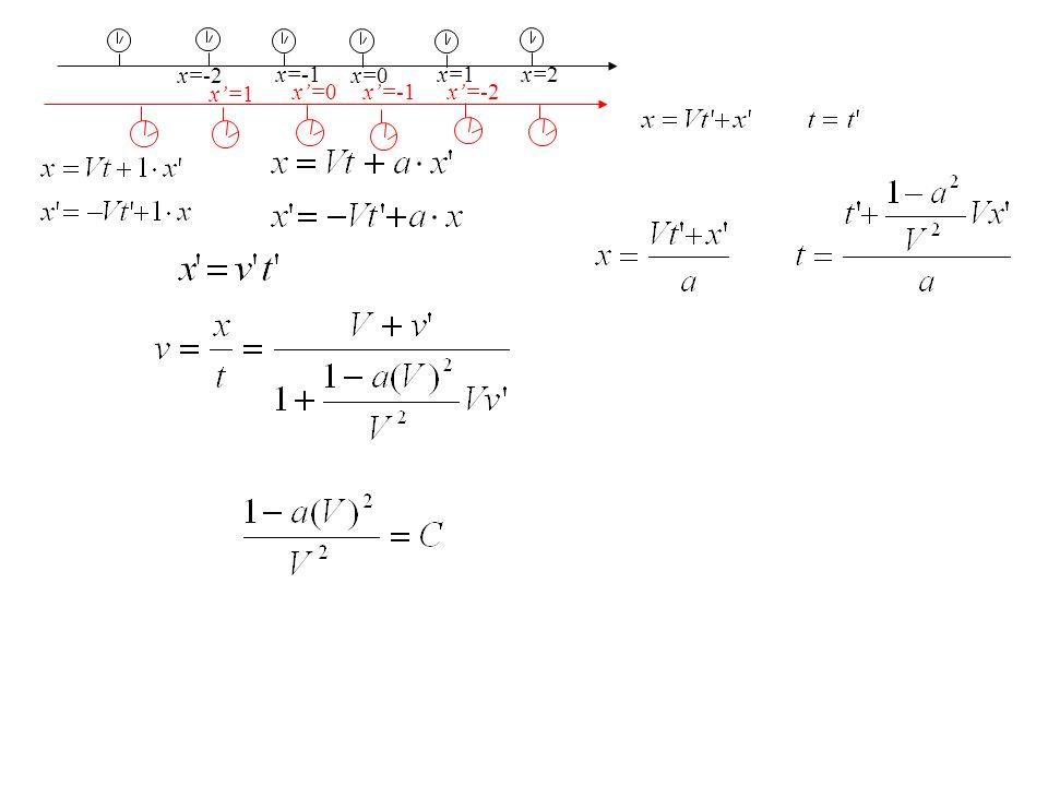 x=-2 x=1 x=0 x=-1 x=-2 x=-1 x=0 x=1 x=2