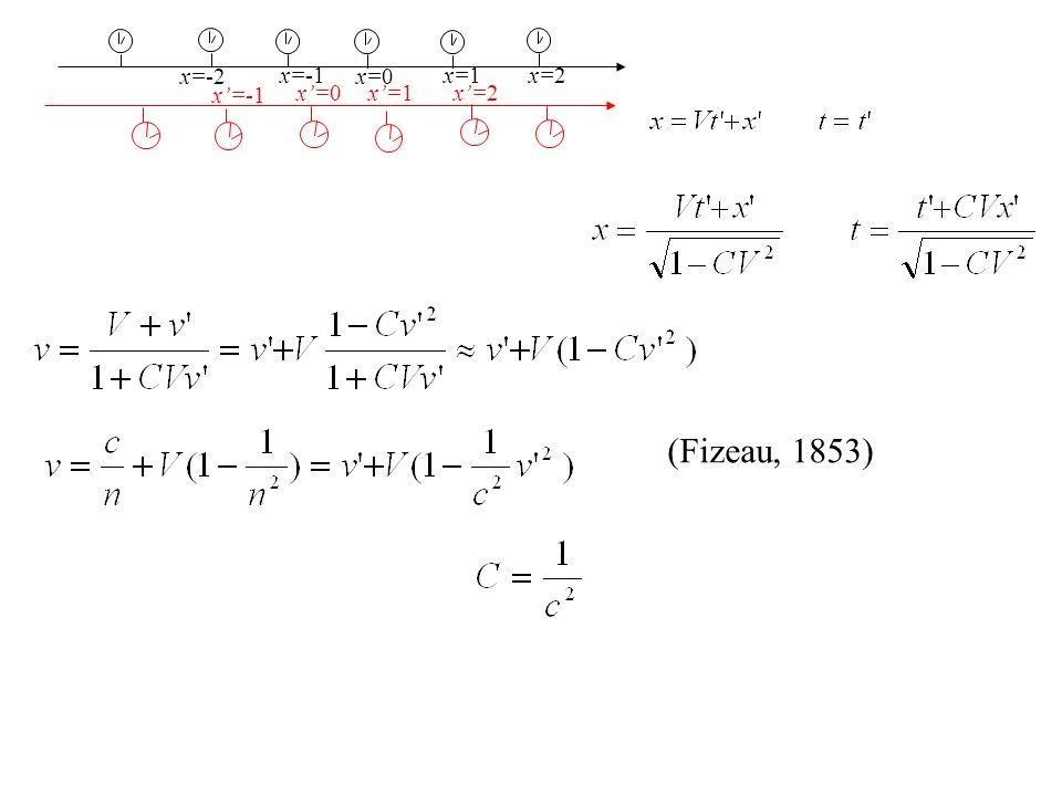 x=-2 x=-1 x=0 x=1 x=2 x=-1 x=0 x=1 x=2 (Fizeau, 1853)