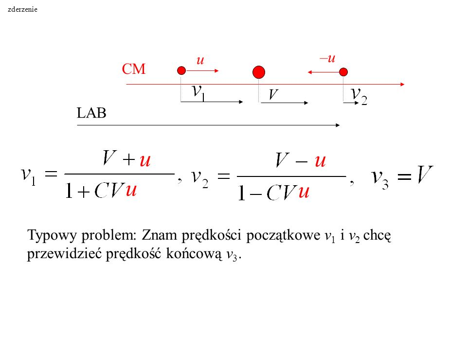 CM LAB u –u–u V u u u u Typowy problem: Znam prędkości początkowe v 1 i v 2 chcę przewidzieć prędkość końcową v 3. zderzenie