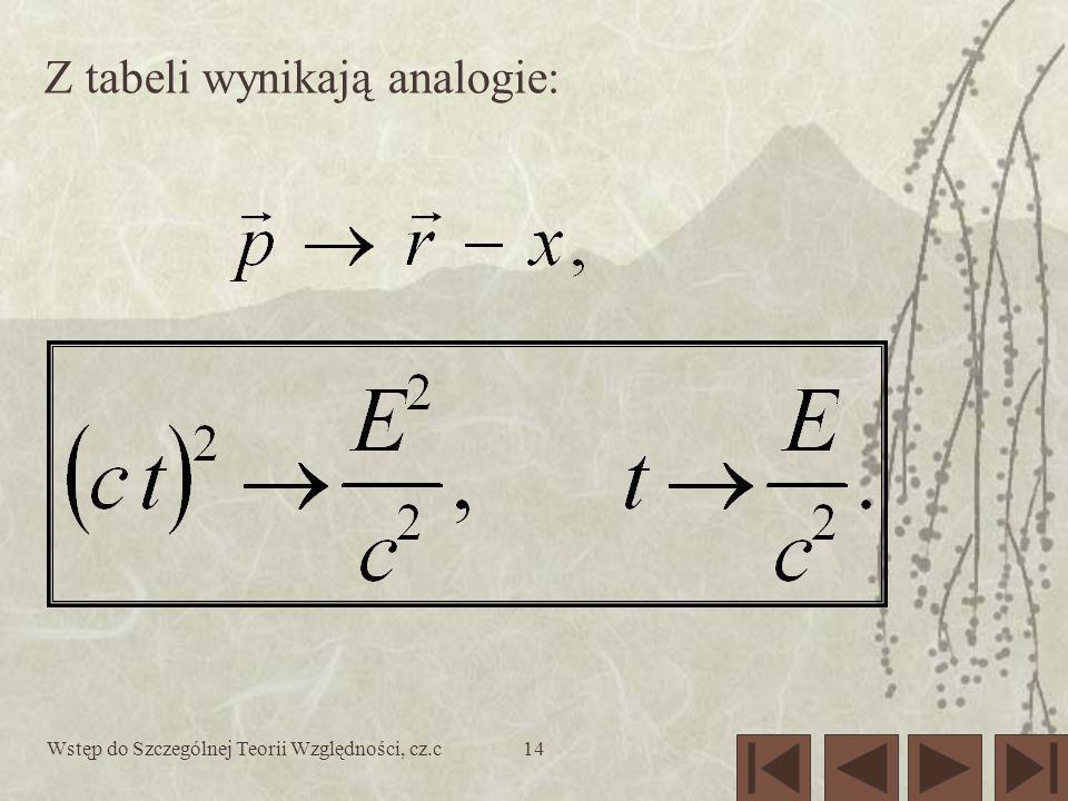 Wstęp do Szczególnej Teorii Względności, cz.c14 Z tabeli wynikają analogie: