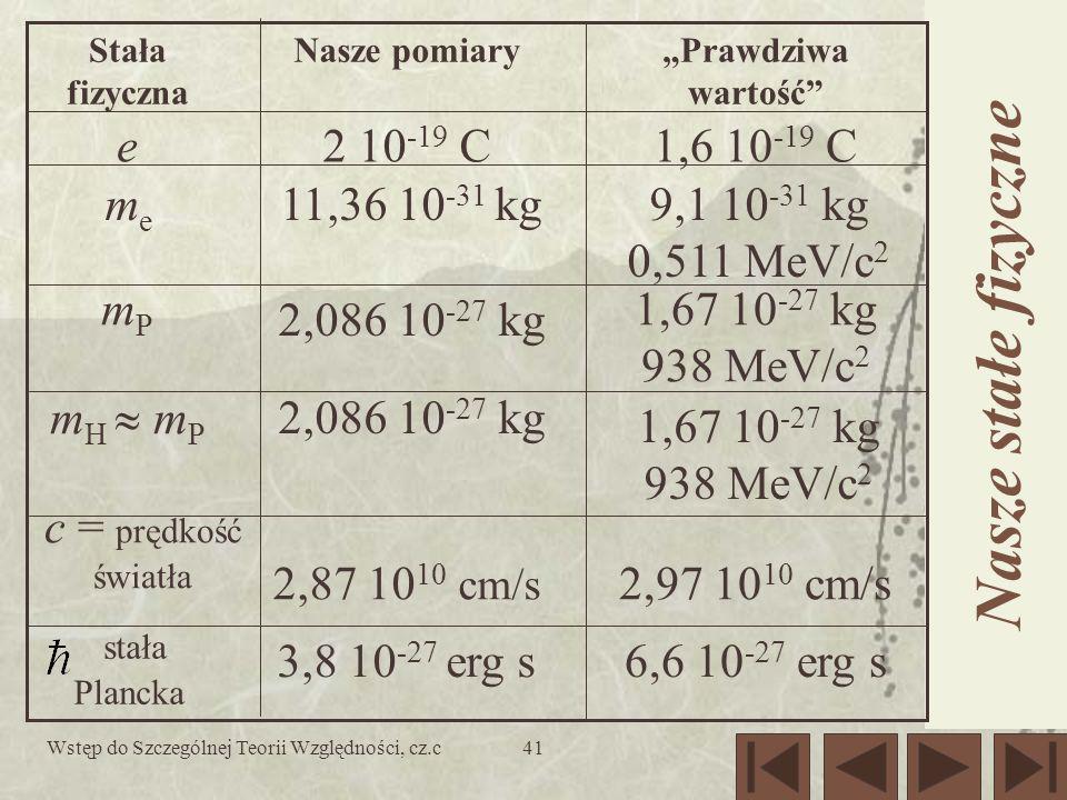 Wstęp do Szczególnej Teorii Względności, cz.c41 Nasze stałe fizyczne 6,6 10 -27 erg s3,8 10 -27 erg s stała Plancka 2,97 10 10 cm/s2,87 10 10 cm/s c = prędkość światła 1,67 10 -27 kg 938 MeV/c 2 2,086 10 -27 kg m H m P 1,67 10 -27 kg 938 MeV/c 2 2,086 10 -27 kg mPmP 9,1 10 -31 kg 0,511 MeV/c 2 11,36 10 -31 kgmeme 1,6 10 -19 C2 10 -19 Ce Prawdziwa wartość Nasze pomiaryStała fizyczna