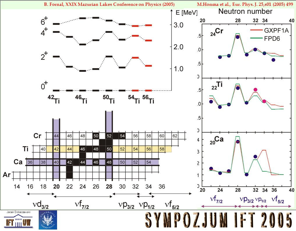 Jacek Dobaczewski M.Honma et al., Eur. Phys. J. 25,s01 (2005) 499B. Fornal, XXIX Mazurian Lakes Conference on Physics (2005)