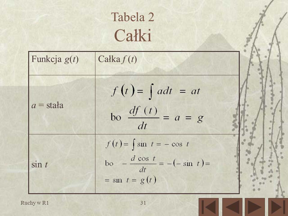 Ruchy w R131 Tabela 2 Całki sin t a = stała Całka f (t)Funkcja g(t)