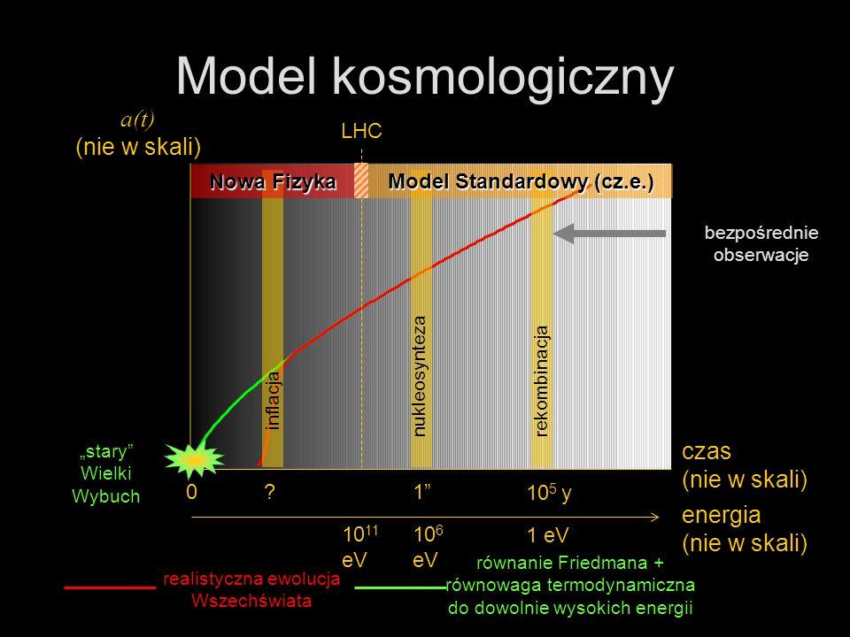 Pomiary WMAP materia = cząstki ciemna = neutralne nierelatywistyczna = ciężkie i słabo oddziałujące