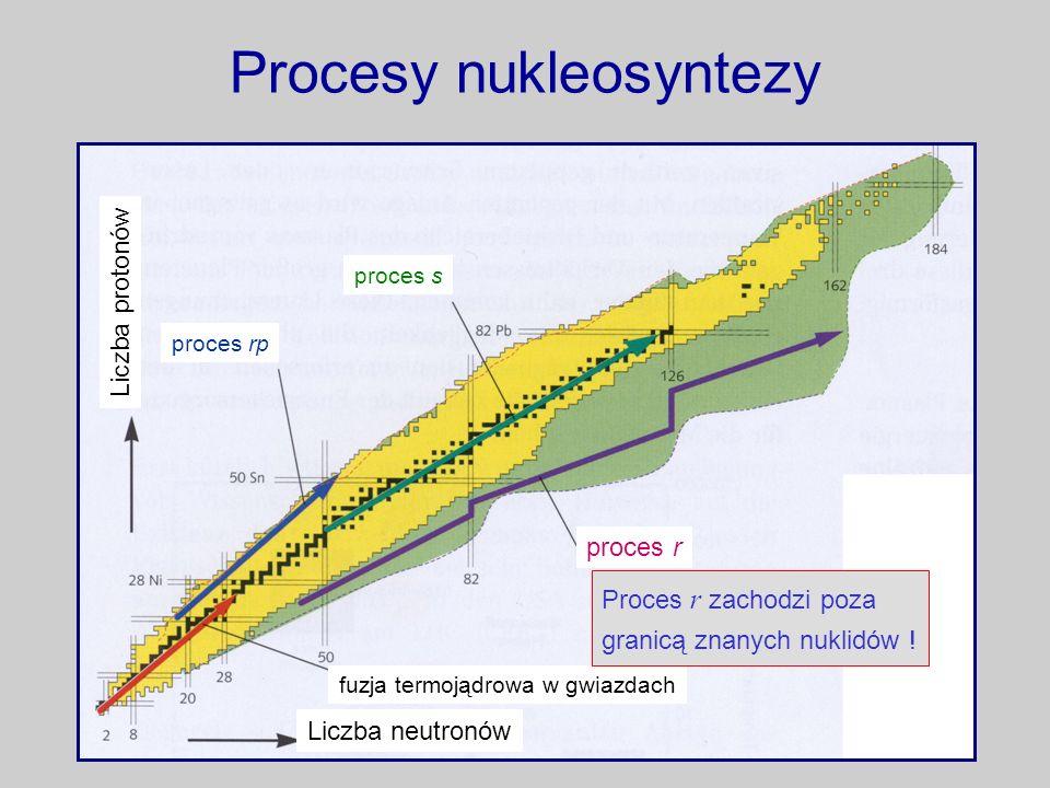 Procesy nukleosyntezy proces s proces r proces rp fuzja termojądrowa w gwiazdach Liczba neutronów Liczba protonów Proces r zachodzi poza granicą znany
