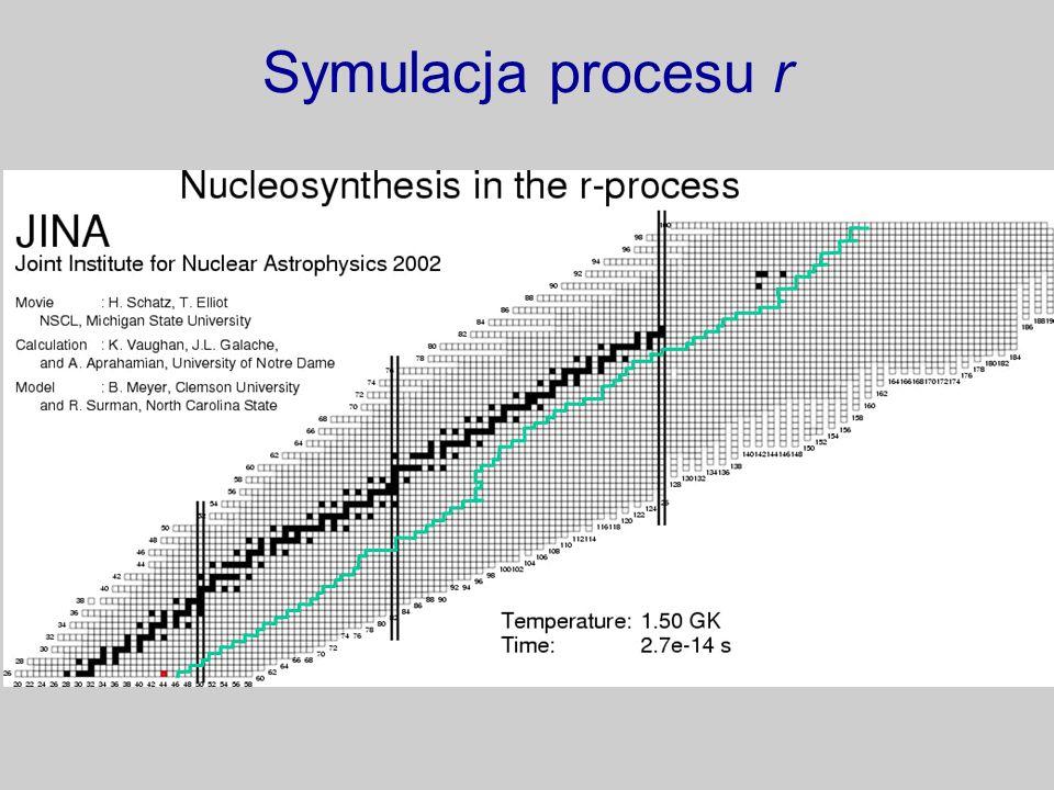 Symulacja procesu r