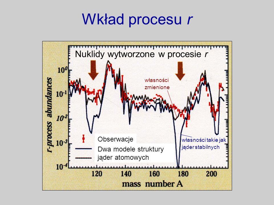 Wkład procesu r Nuklidy wytworzone w procesie r Dwa modele struktury jąder atomowych Obserwacje własności takie jak jąder stabilnych własności zmienio