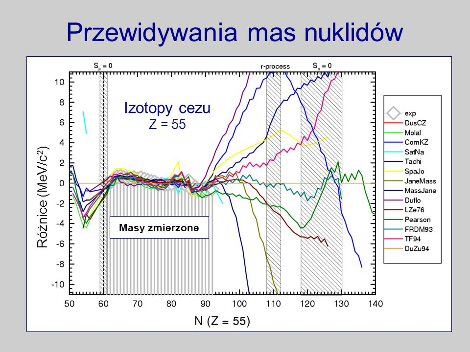 Przewidywania mas nuklidów Masy zmierzone Izotopy cezu Z = 55 Różnice (MeV/c 2 )