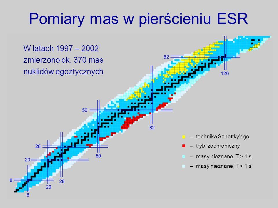 Pomiary mas w pierścieniu ESR W latach 1997 – 2002 zmierzono ok. 370 mas nuklidów egoztycznych – technika Schottkyego – tryb izochroniczny – masy niez