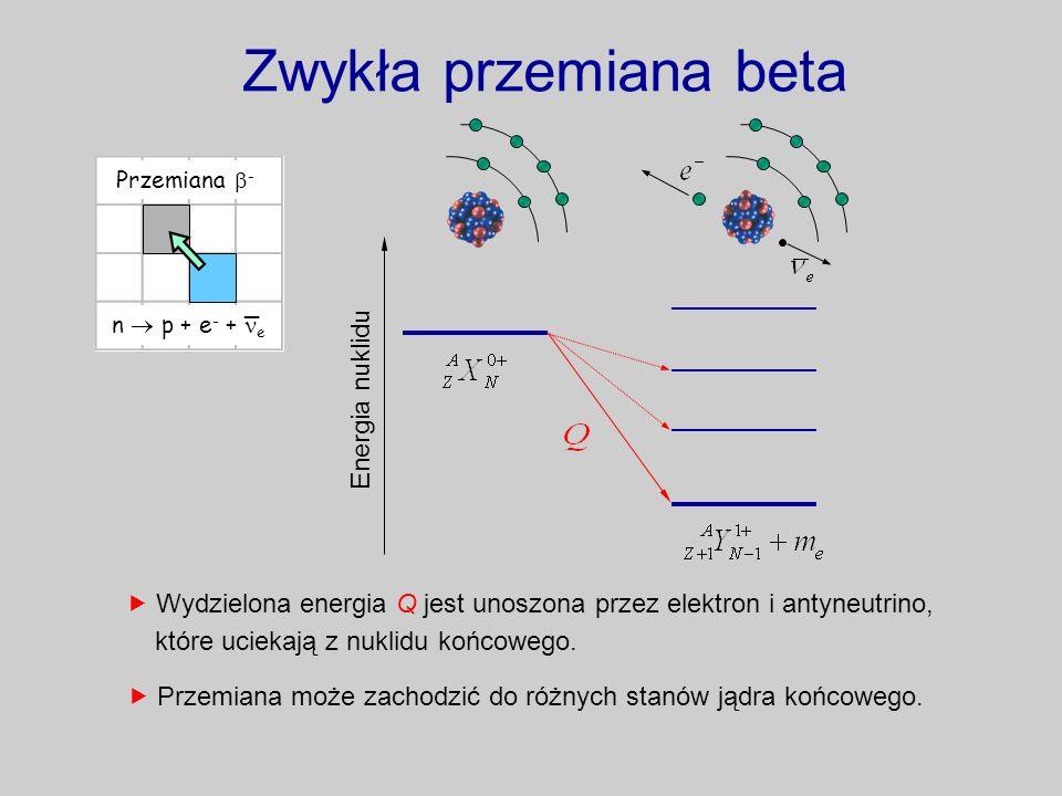 Zwykła przemiana beta Przemiana - n p + e - + e ¯ Energia nuklidu Wydzielona energia Q jest unoszona przez elektron i antyneutrino, które uciekają z n