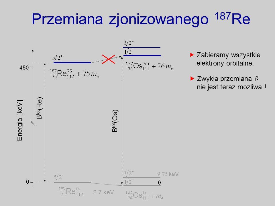 Przemiana zjonizowanego 187 Re Energia [keV] 0 450 2.7 keV Zwykła przemiana nie jest teraz możliwa ! B tot (Os) B tot (Re) Zabieramy wszystkie elektro
