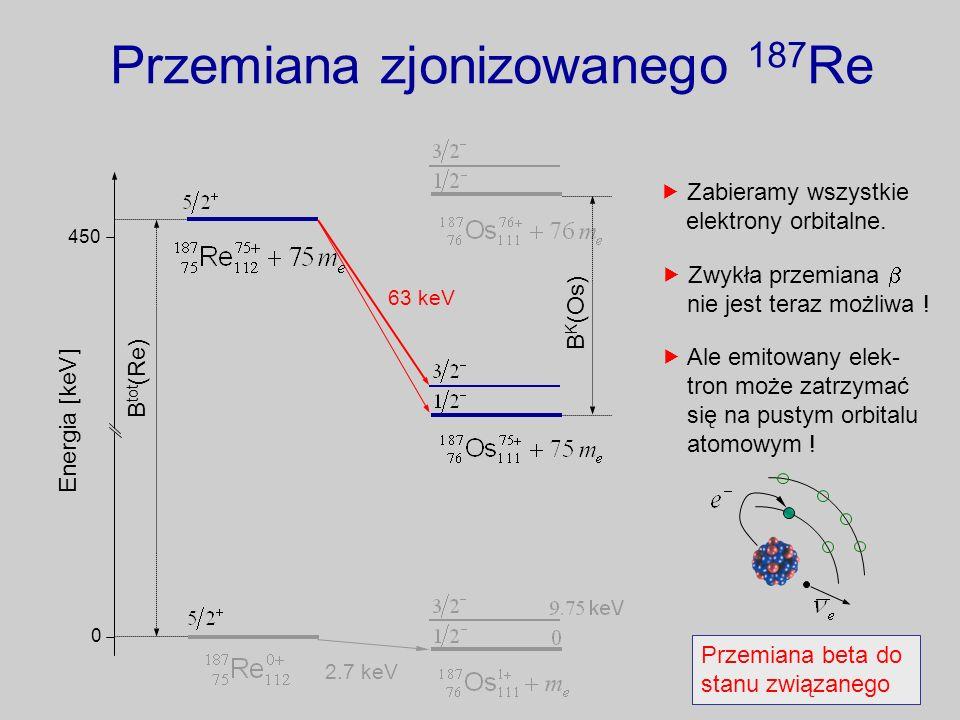 Przemiana zjonizowanego 187 Re Energia [keV] 0 450 B tot (Re) 2.7 keV Zabieramy wszystkie elektrony orbitalne. Zwykła przemiana nie jest teraz możliwa