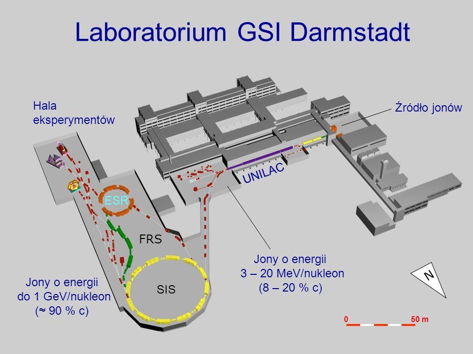 Laboratorium GSI Darmstadt UNILAC SIS FRS ESR Hala eksperymentów Źródło jonów Jony o energii 3 – 20 MeV/nukleon (8 – 20 % c) N Jony o energii do 1 GeV