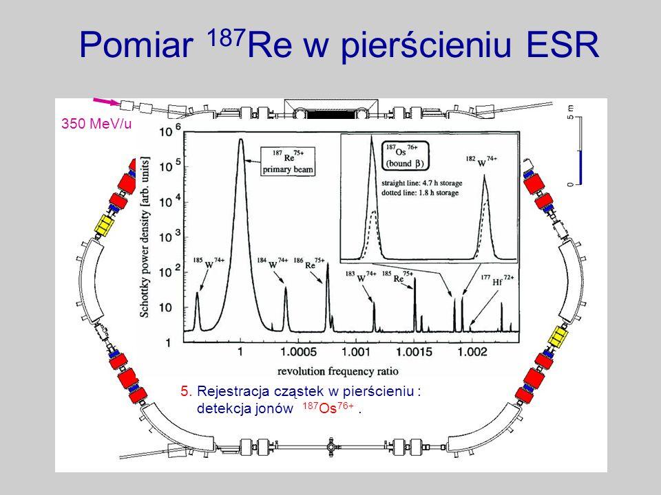 Pomiar 187 Re w pierścieniu ESR 3. Jony krążą przez zadany czas ( 0 – 5 h ) i ulegają przemianie : tworzy się 187 Os 75+. 4. Wstawienie tarczy gazowej