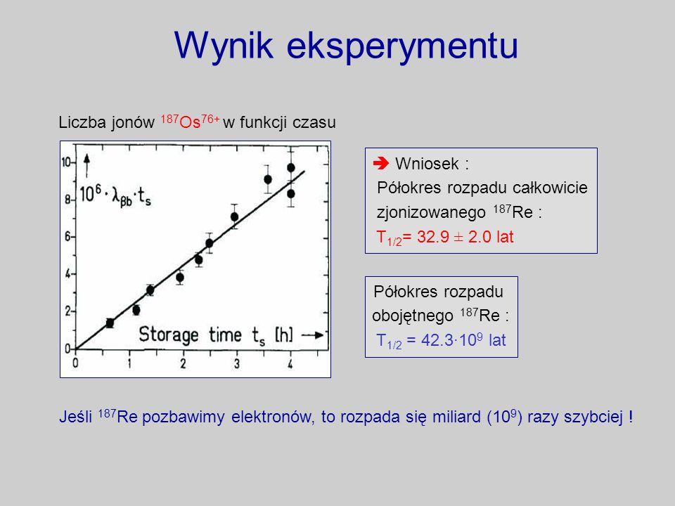 Wynik eksperymentu Liczba jonów 187 Os 76+ w funkcji czasu Półokres rozpadu obojętnego 187 Re : T 1/2 = 42.3·10 9 lat Wniosek : Półokres rozpadu całko
