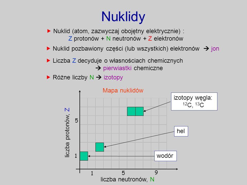 Nuklidy Nuklid (atom, zazwyczaj obojętny elektrycznie) : Z protonów + N neutronów + Z elektronów Liczba Z decyduje o własnościach chemicznych pierwias