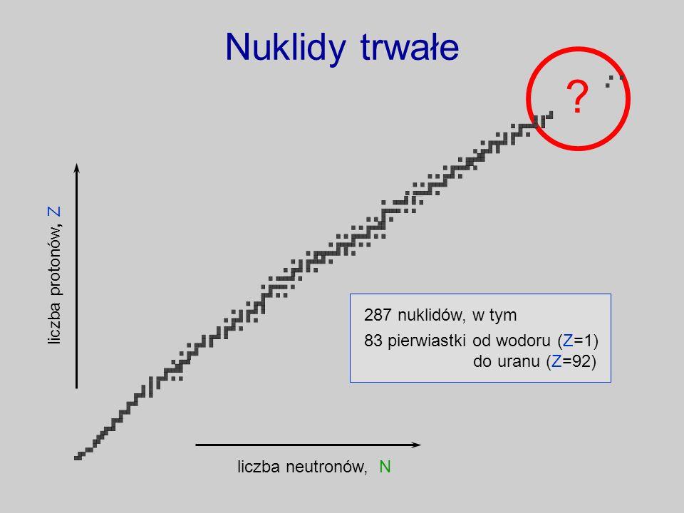 Nuklidy trwałe liczba neutronów, N liczba protonów, Z 287 nuklidów, w tym 83 pierwiastki od wodoru (Z=1) do uranu (Z=92) ?