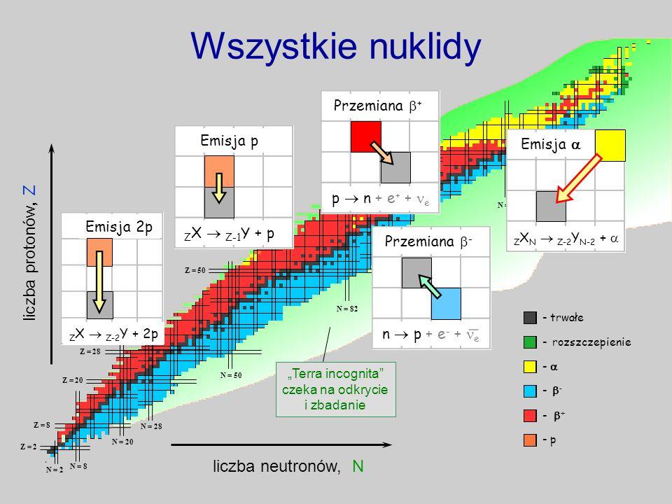 Z = 2 Z = 8 Z = 20 Z = 28 Z = 50 Z = 82 N = 2 N = 8 N = 20 N = 28 N = 50 N = 82 N = 126 Wszystkie nuklidy liczba neutronów, N liczba protonów, Z - trw
