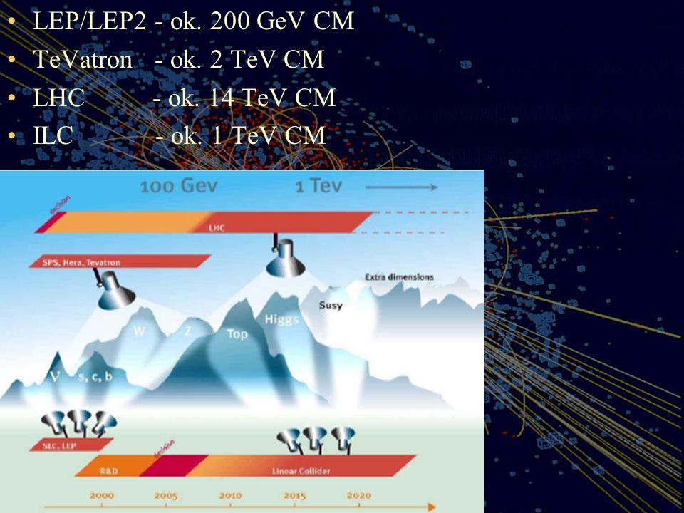 LEP/LEP2 - ok. 200 GeV CM TeVatron - ok. 2 TeV CM LHC - ok. 14 TeV CM ILC - ok. 1 TeV CM
