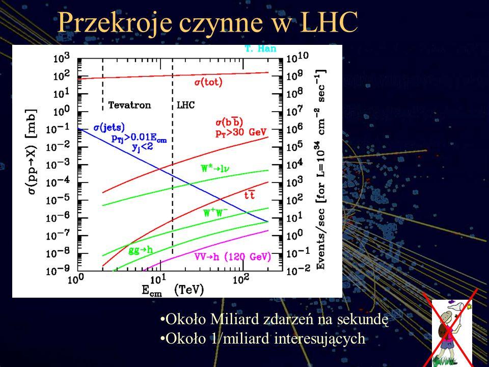 Przekroje czynne w LHC aa Około Miliard zdarzeń na sekundę Około 1/miliard interesujących