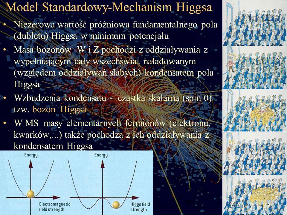 Model Standardowy-Mechanism Higgsa Niezerowa wartość próżniowa fundamentalnego pola (dubletu) Higgsa w minimum potencjału Masa bozonów W i Z pochodzi