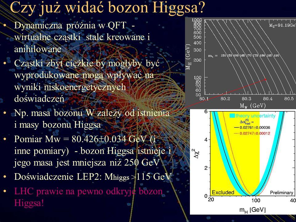 Czy już widać bozon Higgsa? Dynamiczna próżnia w QFT - wirtualne cząstki stale kreowane i anihilowane Cząstki zbyt ciężkie by mogłyby być wyprodukowan