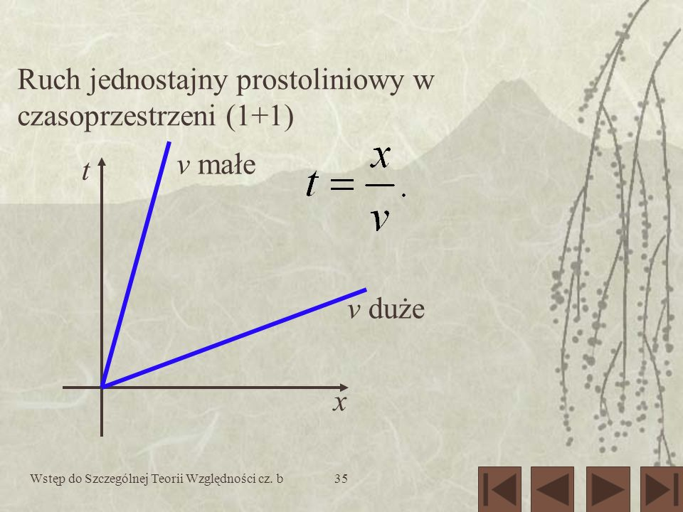 Wstęp do Szczególnej Teorii Względności cz. b35 Ruch jednostajny prostoliniowy w czasoprzestrzeni (1+1) x t v małe v duże