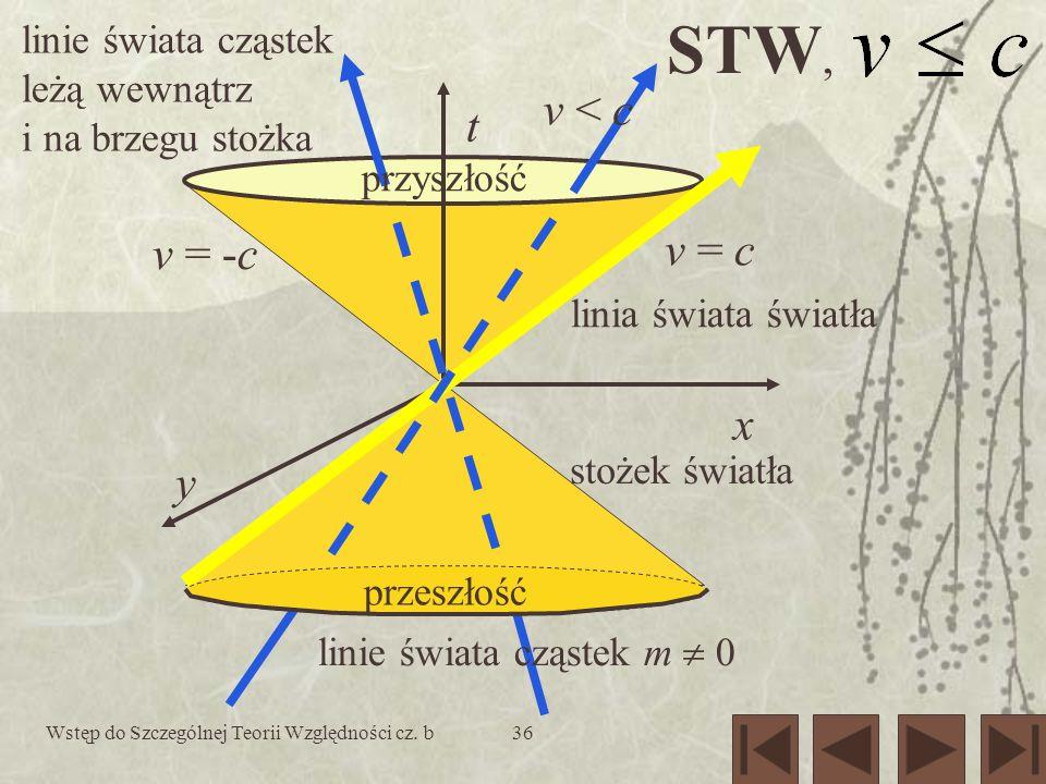 Wstęp do Szczególnej Teorii Względności cz. b36 STW, t x przyszłość y v < c v = c v = -c linia świata światła linie świata cząstek leżą wewnątrz i na